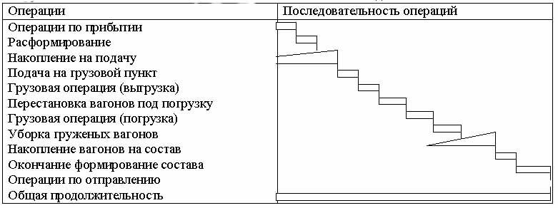 технологический график: