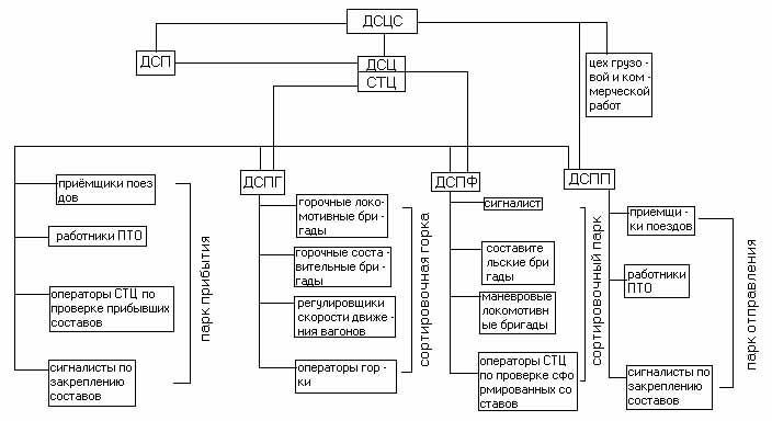 Схема оперативного руководства