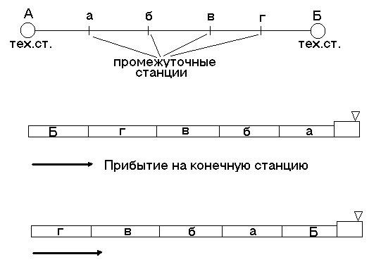 схему размещения вагонов в