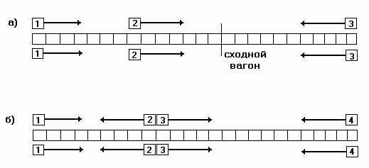 Схема сборных поездов